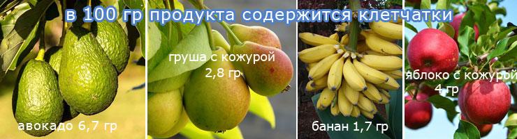 Клетчатка в авакадо грушах бананах и яблоках